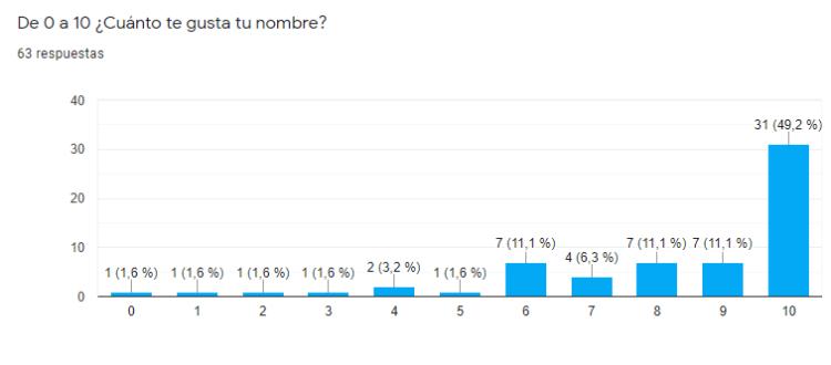 Resultados de la encuesta sobre nombres